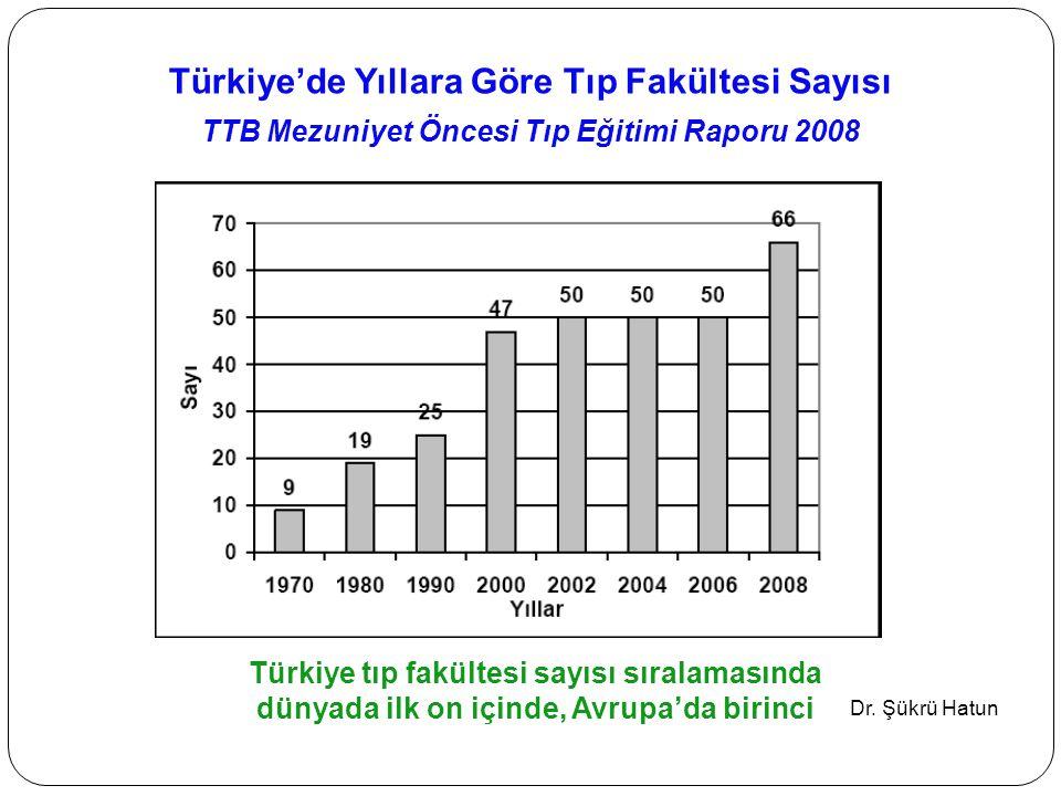 Türkiye'de Yıllara Göre Tıp Fakültesi Sayısı