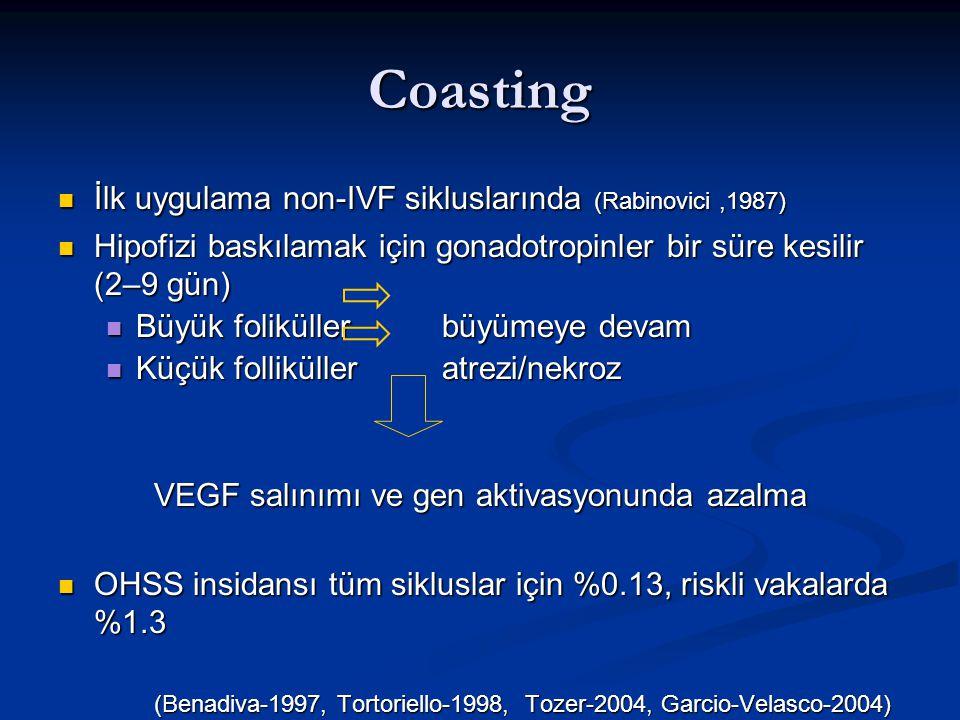 Coasting İlk uygulama non-IVF sikluslarında (Rabinovici ,1987)