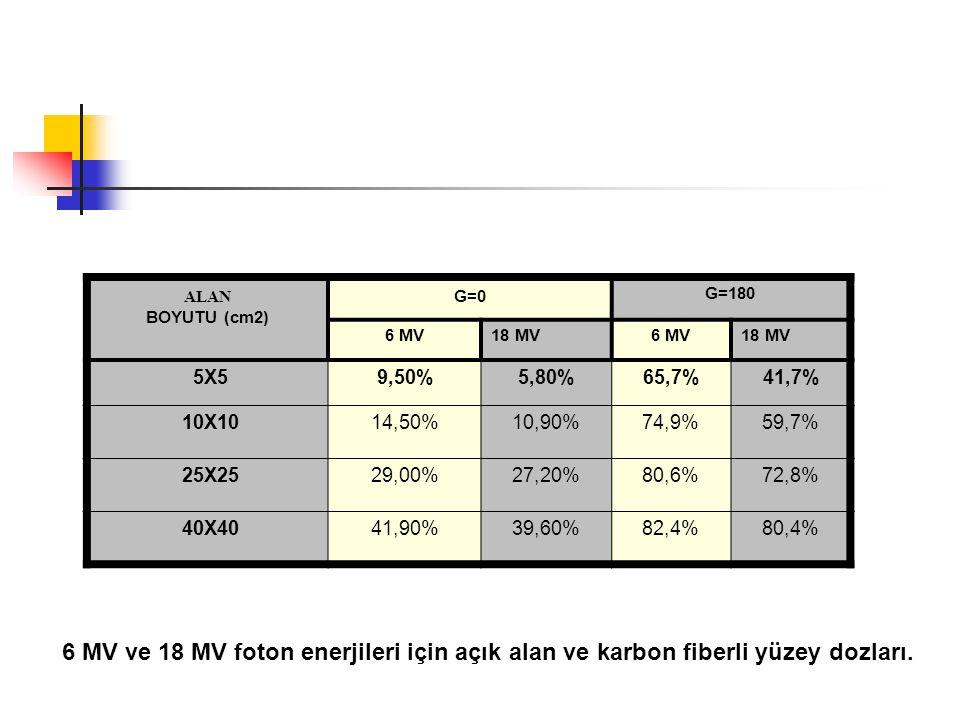 ALAN BOYUTU (cm2) G=0. G=180. 6 MV. 18 MV. 5X5. 9,50% 5,80% 65,7% 41,7% 10X10. 14,50% 10,90%