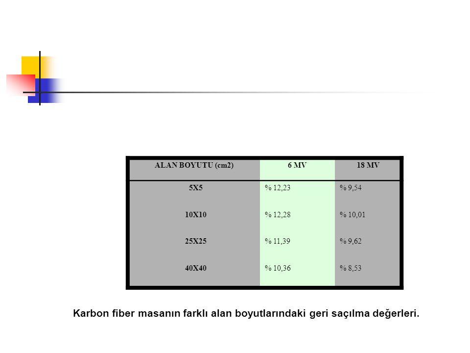 ALAN BOYUTU (cm2) 6 MV. 18 MV. 5X5. % 12,23. % 9,54. 10X10. % 12,28. % 10,01. 25X25. % 11,39.