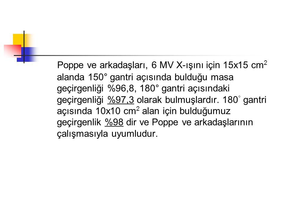 Poppe ve arkadaşları, 6 MV X-ışını için 15x15 cm2 alanda 150° gantri açısında bulduğu masa geçirgenliği %96,8, 180° gantri açısındaki geçirgenliği %97,3 olarak bulmuşlardır.