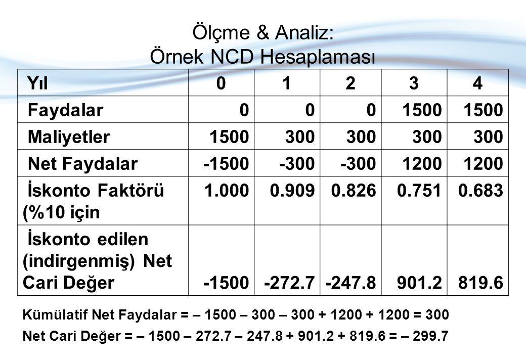 Ölçme & Analiz: Örnek NCD Hesaplaması
