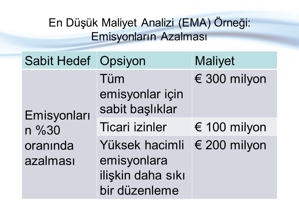 En Düşük Maliyet Analizi (EMA) Örneği: Emisyonların Azalması