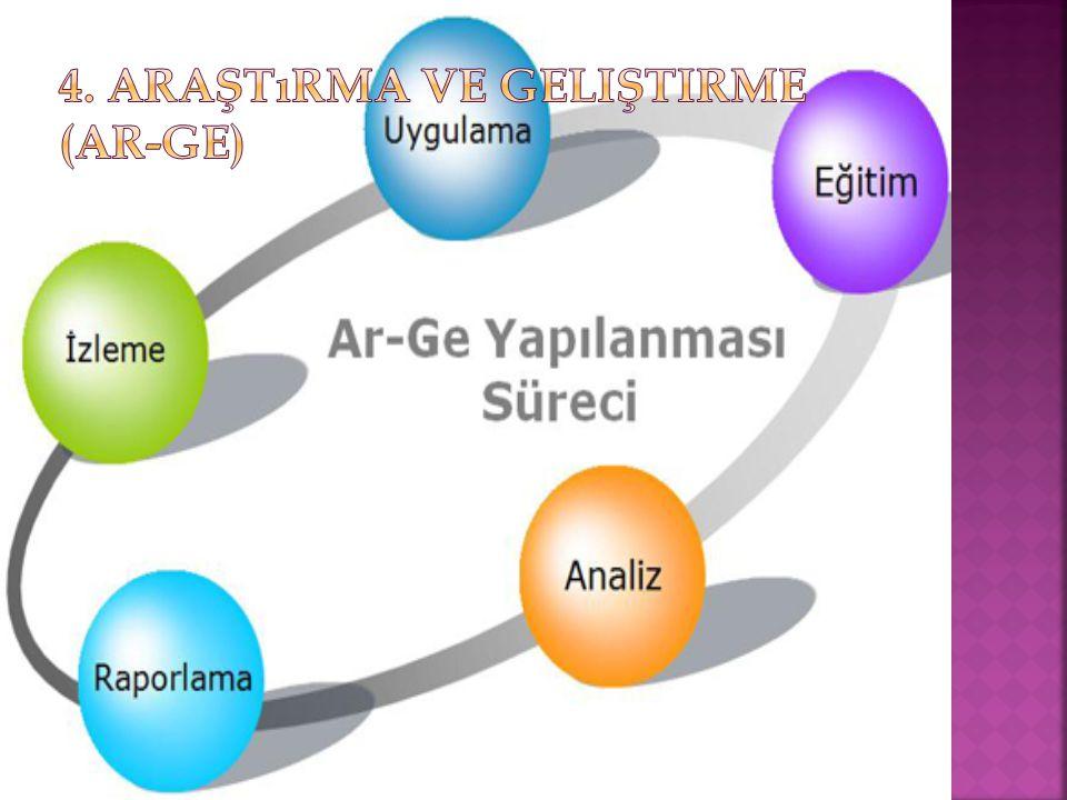 4. Araştırma ve Geliştirme (AR-GE)