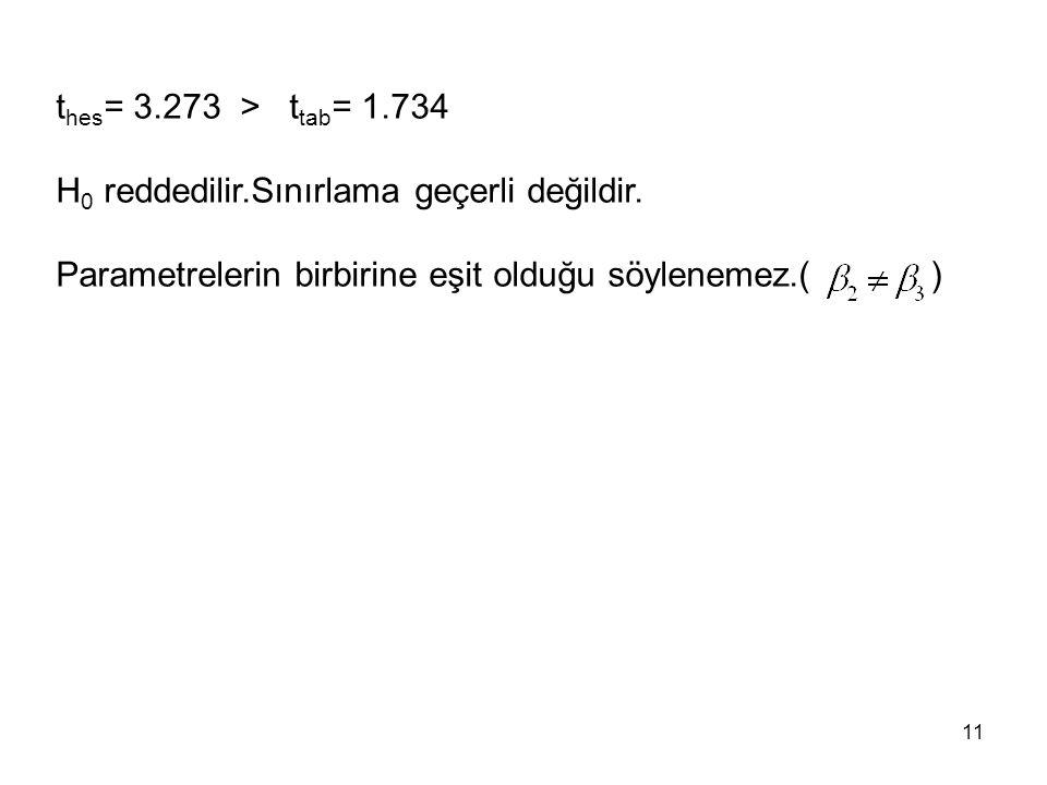 thes= 3.273 > ttab= 1.734 H0 reddedilir.Sınırlama geçerli değildir.
