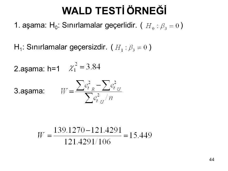 WALD TESTİ ÖRNEĞİ 1. aşama: H0: Sınırlamalar geçerlidir. ( )