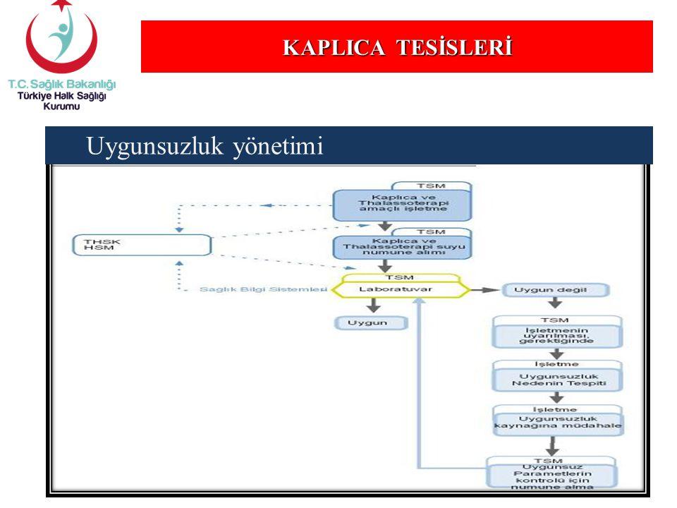 KAPLICA TESİSLERİ Uygunsuzluk yönetimi