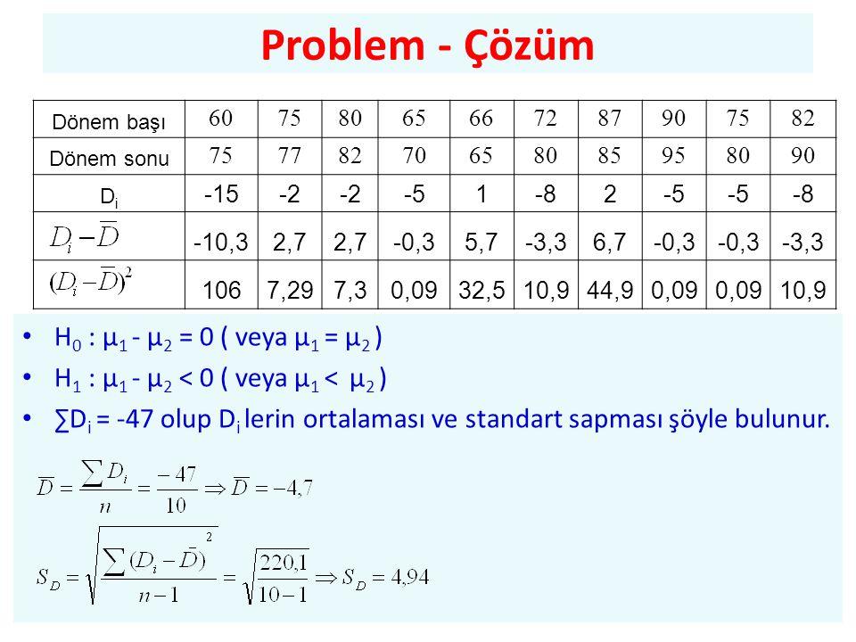 Problem - Çözüm H0 : µ1 - µ2 = 0 ( veya µ1 = µ2 )