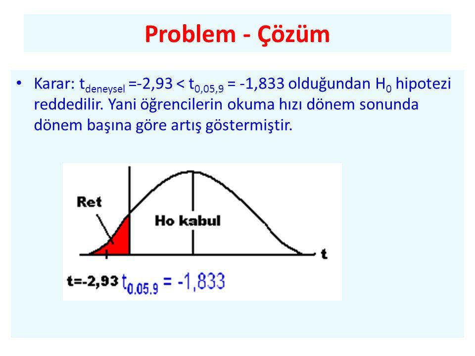 Problem - Çözüm
