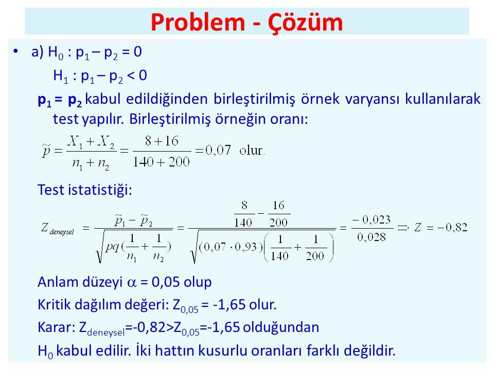 Problem - Çözüm a) H0 : p1 – p2 = 0 H1 : p1 – p2 < 0