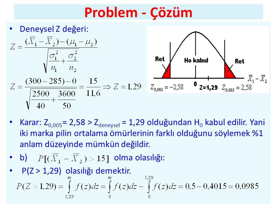 Problem - Çözüm Deneysel Z değeri: