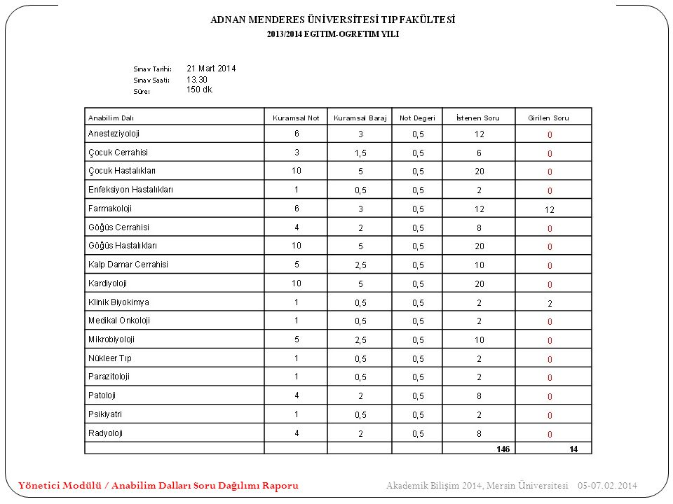 Yönetici Modülü / Anabilim Dalları Soru Dağılımı Raporu Akademik Bilişim 2014, Mersin Üniversitesi 05-07.02.2014