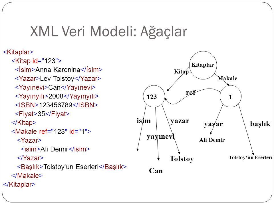 XML Veri Modeli: Ağaçlar