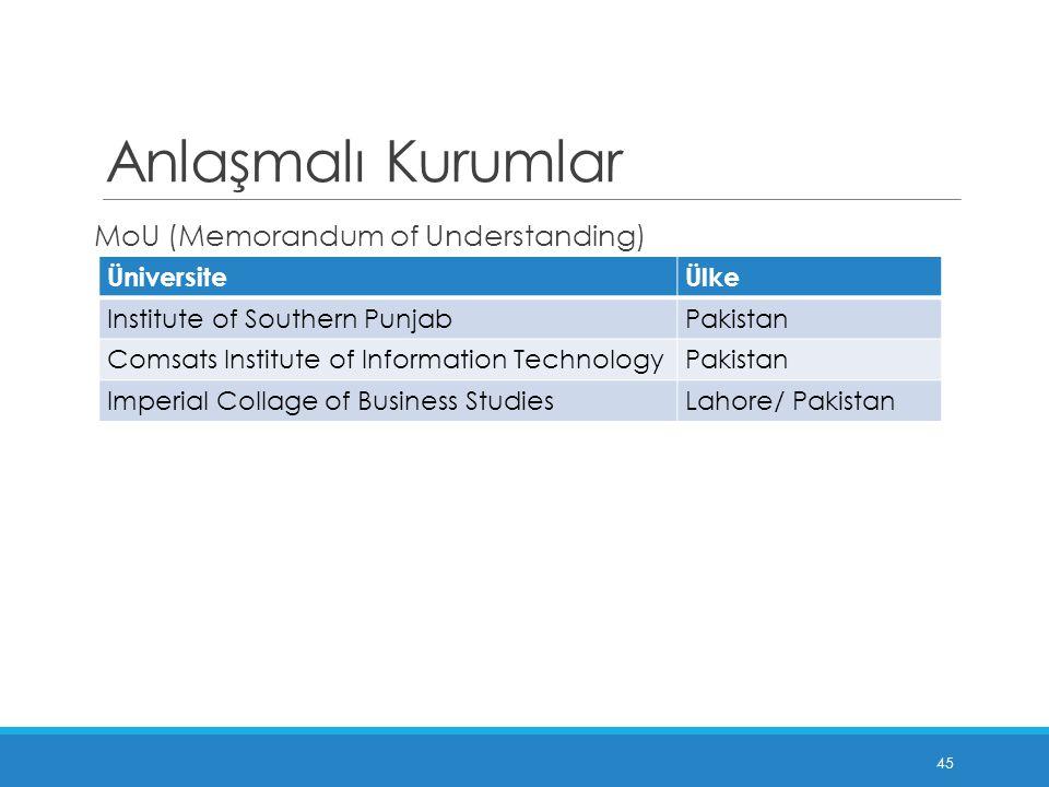Anlaşmalı Kurumlar MoU (Memorandum of Understanding) Üniversite Ülke