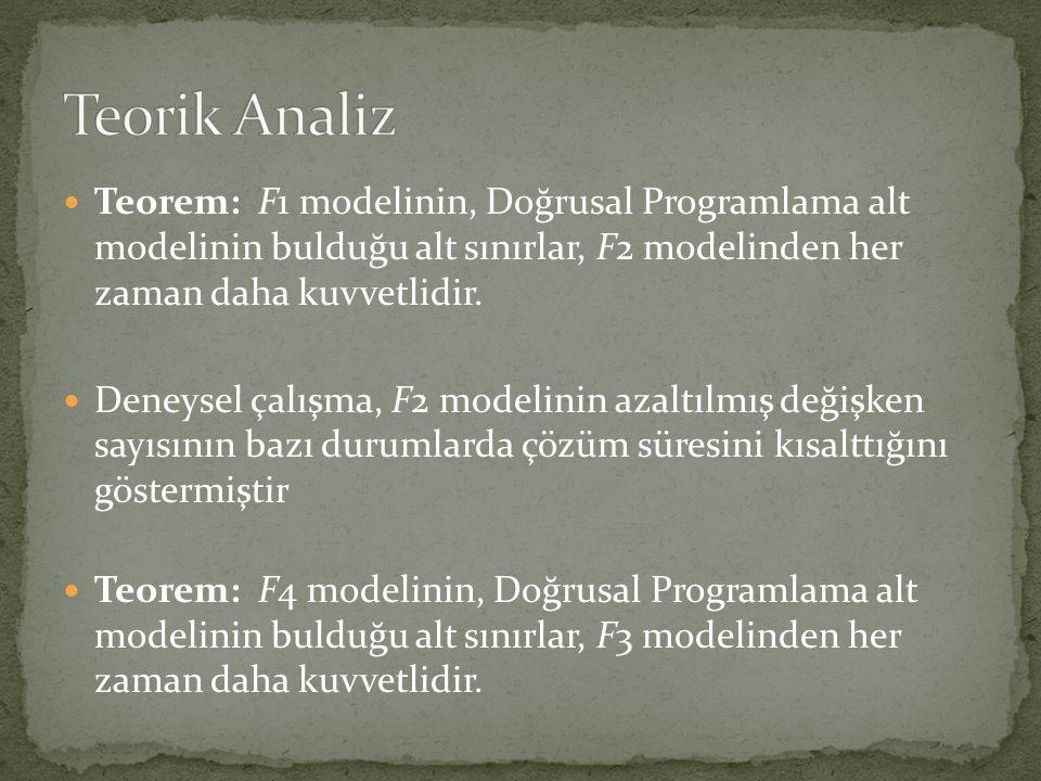 Teorik Analiz Teorem: F1 modelinin, Doğrusal Programlama alt modelinin bulduğu alt sınırlar, F2 modelinden her zaman daha kuvvetlidir.