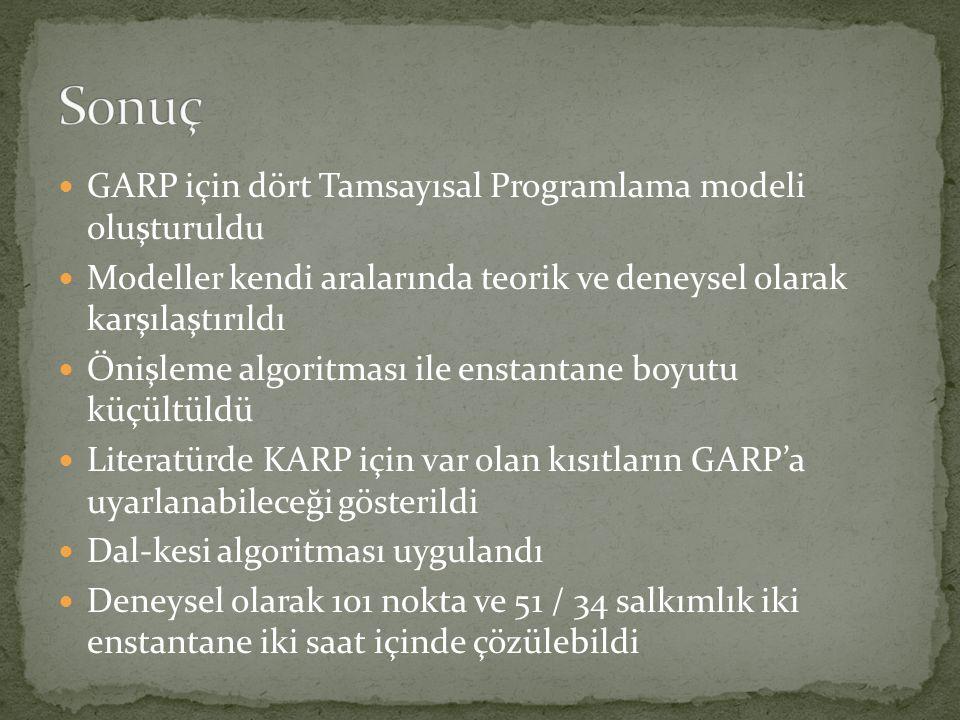 Sonuç GARP için dört Tamsayısal Programlama modeli oluşturuldu