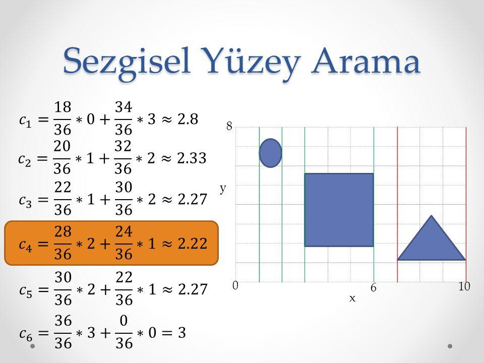 Sezgisel Yüzey Arama 𝑐 1 = 18 36 ∗0+ 34 36 ∗3≈2.8