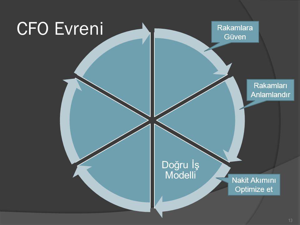 CFO Evreni Doğru İş Modelli Rakamlara Güven Rakamları Anlamlandır