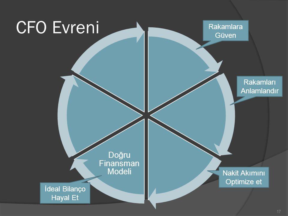 CFO Evreni Doğru Finansman Modeli Rakamlara Güven