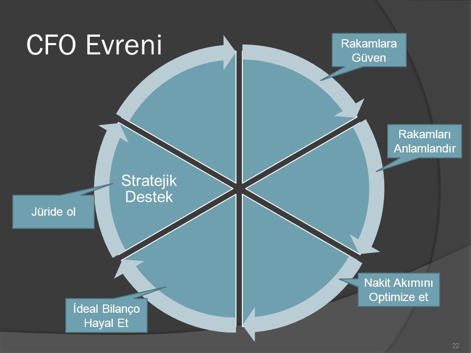 CFO Evreni Stratejik Destek Rakamlara Güven Rakamları Anlamlandır
