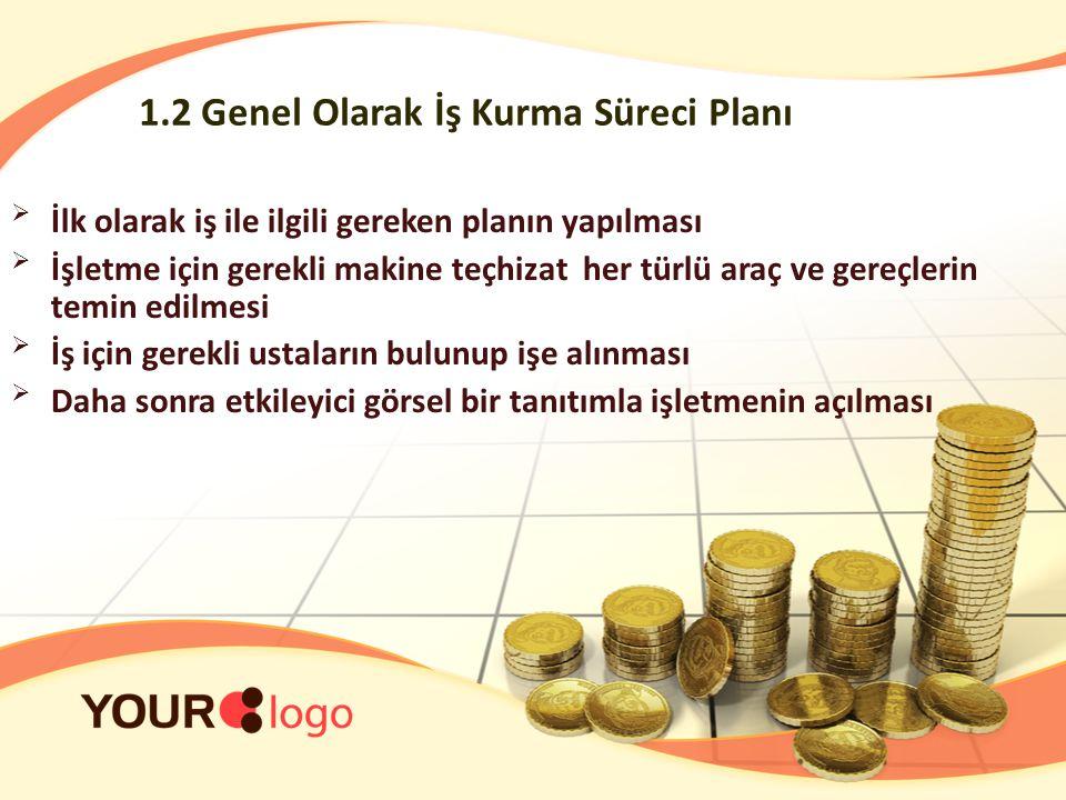1.2 Genel Olarak İş Kurma Süreci Planı