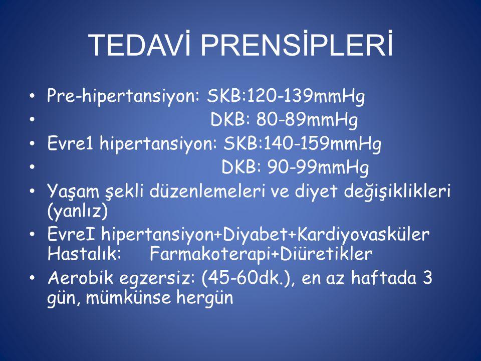 TEDAVİ PRENSİPLERİ Pre-hipertansiyon: SKB:120-139mmHg DKB: 80-89mmHg