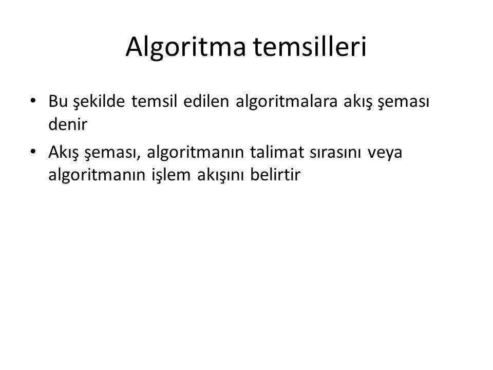 Algoritma temsilleri Bu şekilde temsil edilen algoritmalara akış şeması denir.