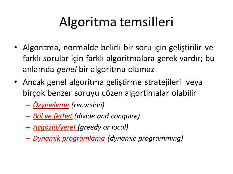 Algoritma temsilleri