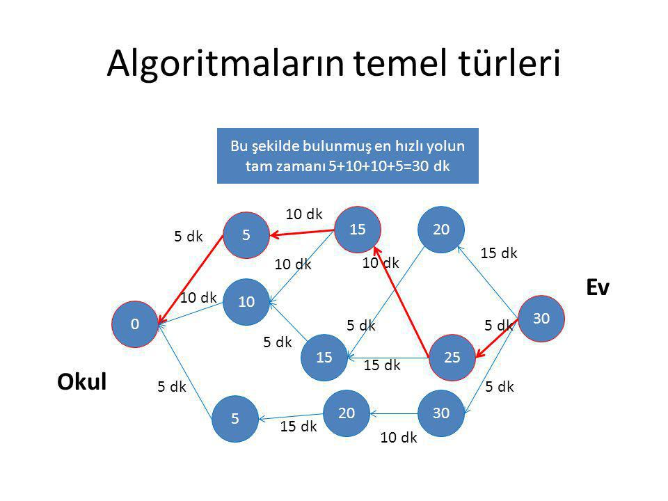 Algoritmaların temel türleri