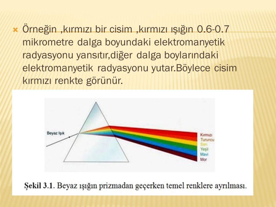 Örneğin ,kırmızı bir cisim ,kırmızı ışığın 0. 6-0