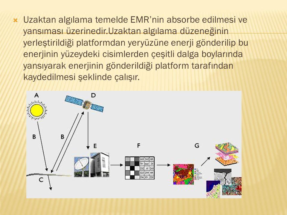 Uzaktan algılama temelde EMR'nin absorbe edilmesi ve yansıması üzerinedir.Uzaktan algılama düzeneğinin yerleştirildiği platformdan yeryüzüne enerji gönderilip bu enerjinin yüzeydeki cisimlerden çeşitli dalga boylarında yansıyarak enerjinin gönderildiği platform tarafından kaydedilmesi şeklinde çalışır.