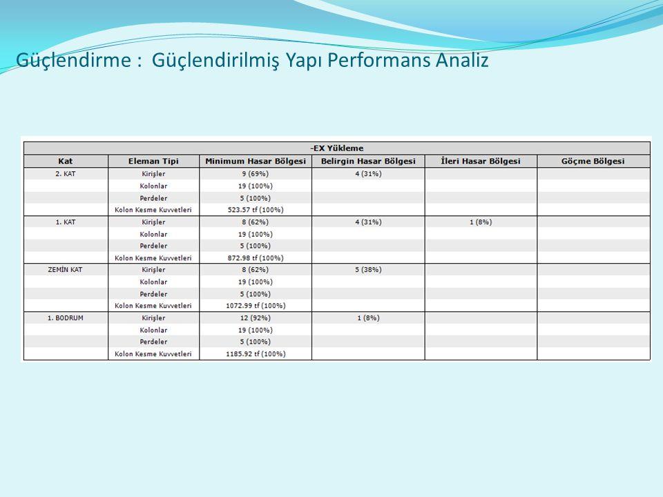 Güçlendirme : Güçlendirilmiş Yapı Performans Analiz