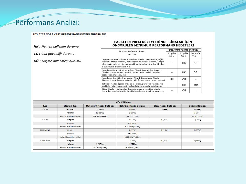 Performans Analizi: