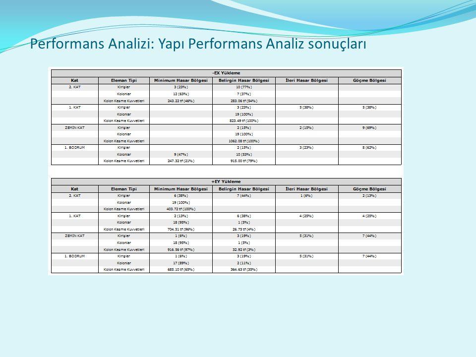 Performans Analizi: Yapı Performans Analiz sonuçları