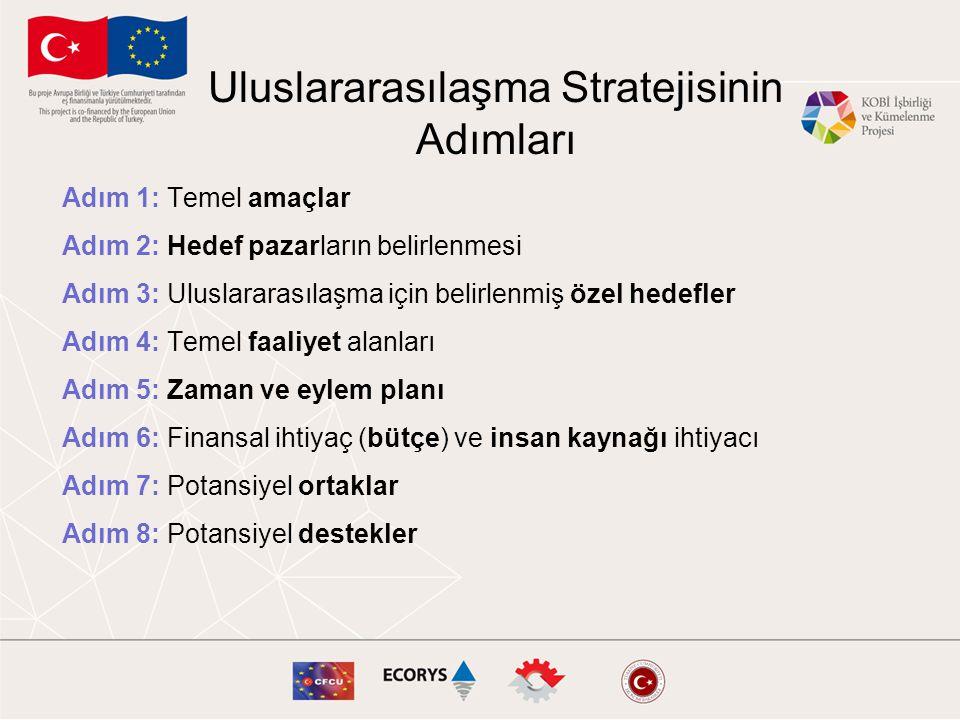 Uluslararasılaşma Stratejisinin Adımları