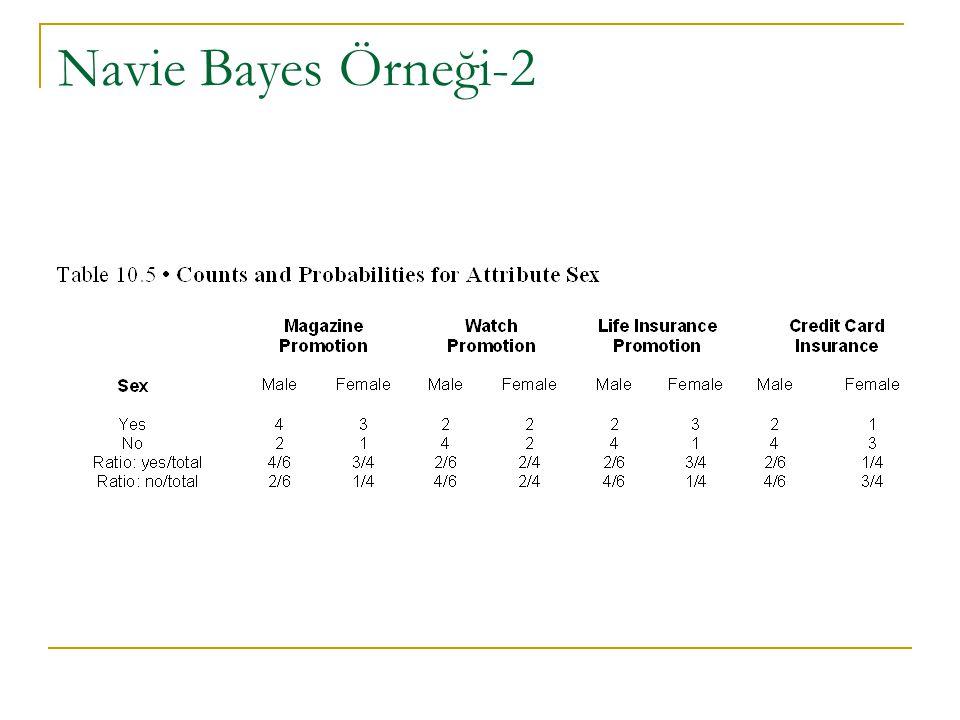Navie Bayes Örneği-2