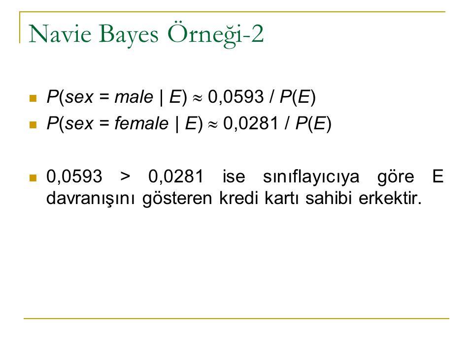 Navie Bayes Örneği-2 P(sex = male | E)  0,0593 / P(E)