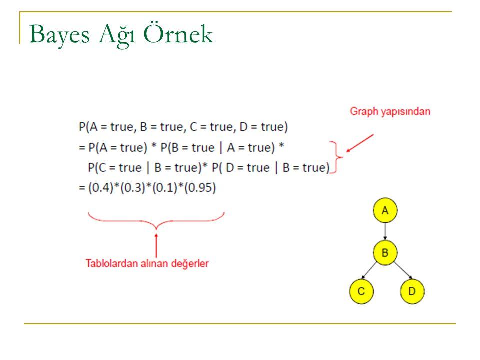 Bayes Ağı Örnek