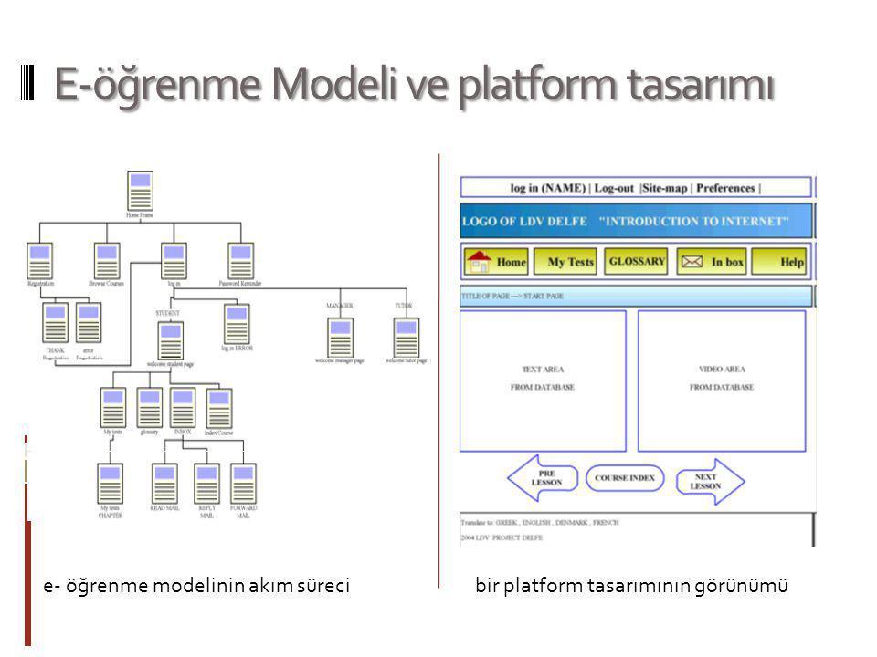 E-öğrenme Modeli ve platform tasarımı