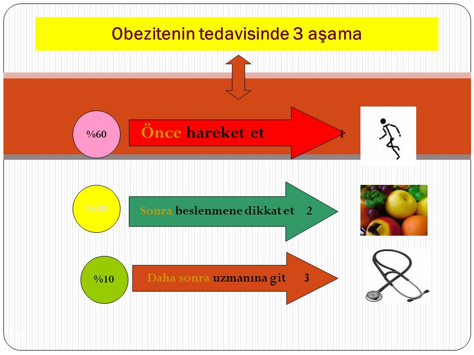 Obezitenin tedavisinde 3 aşama