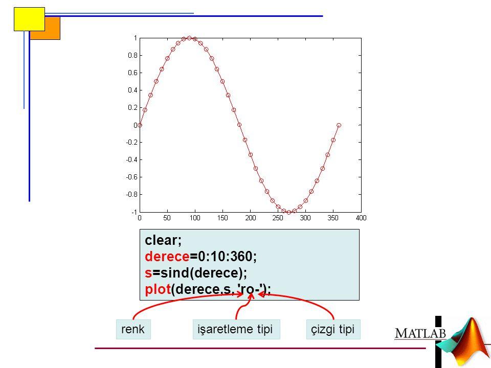 clear; derece=0:10:360; s=sind(derece); plot(derece,s, ro- ); renk
