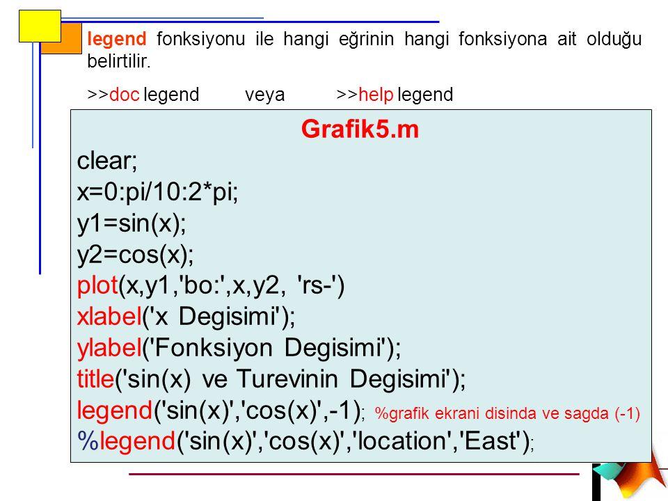 ylabel( Fonksiyon Degisimi ); title( sin(x) ve Turevinin Degisimi );