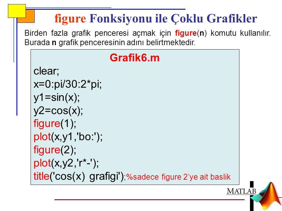 figure Fonksiyonu ile Çoklu Grafikler