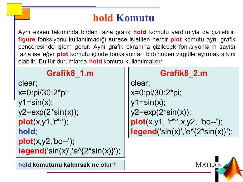 hold Komutu Grafik8_1.m clear; x=0:pi/30:2*pi; y1=sin(x);