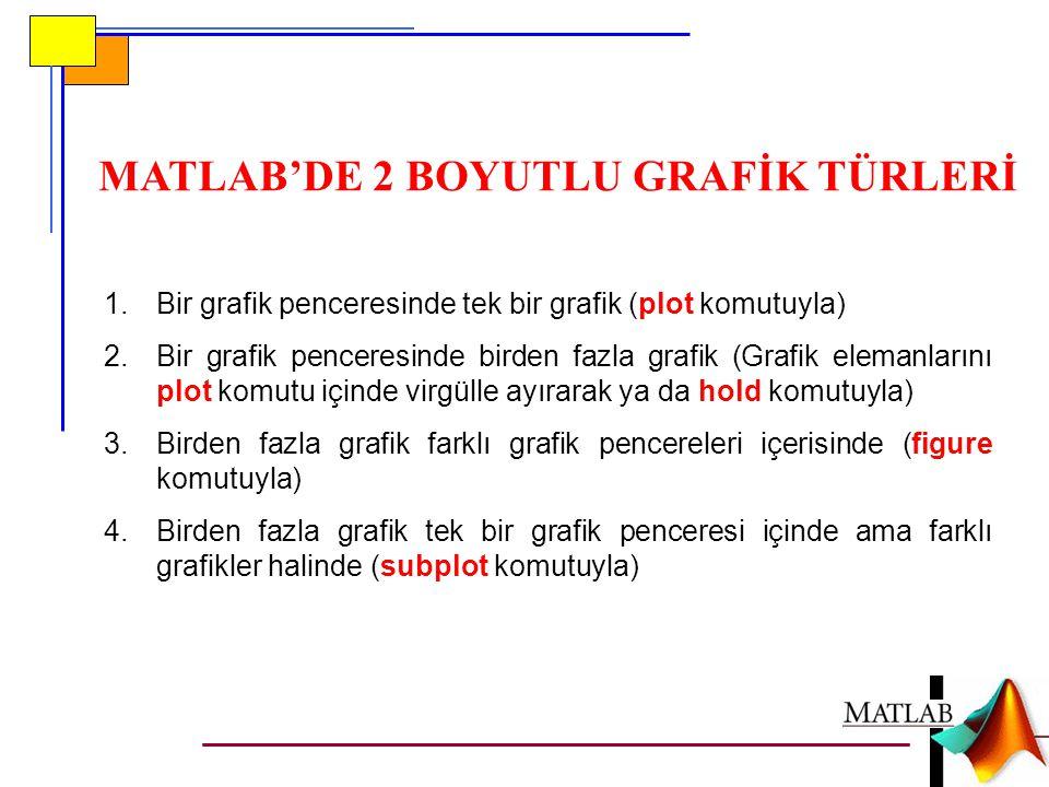 MATLAB'DE 2 BOYUTLU GRAFİK TÜRLERİ
