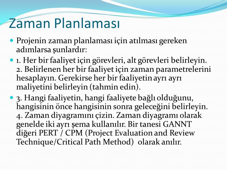 Zaman Planlaması Projenin zaman planlaması için atılması gereken adımlarsa şunlardır: