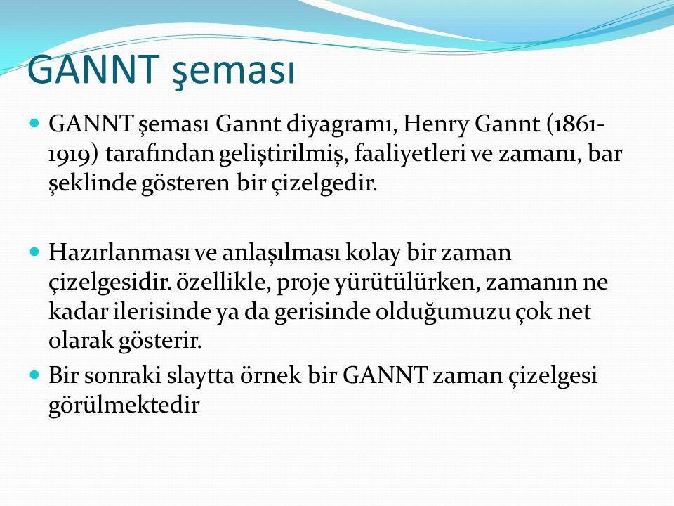 GANNT şeması