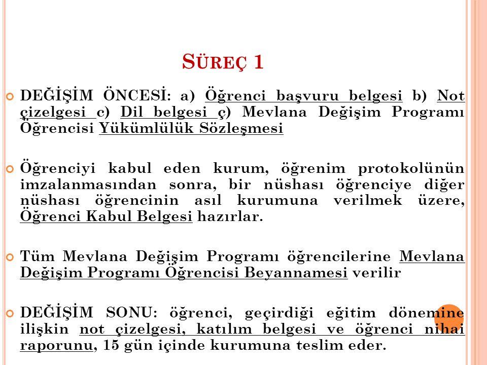 Süreç 1 DEĞİŞİM ÖNCESİ: a) Öğrenci başvuru belgesi b) Not çizelgesi c) Dil belgesi ç) Mevlana Değişim Programı Öğrencisi Yükümlülük Sözleşmesi.