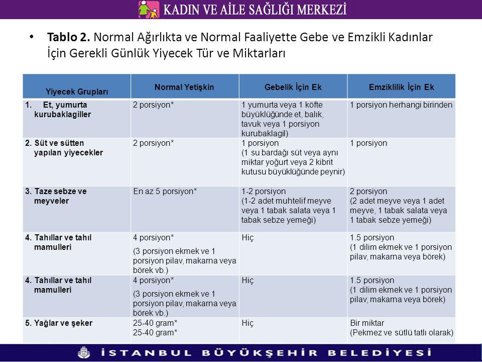 Tablo 2. Normal Ağırlıkta ve Normal Faaliyette Gebe ve Emzikli Kadınlar İçin Gerekli Günlük Yiyecek Tür ve Miktarları