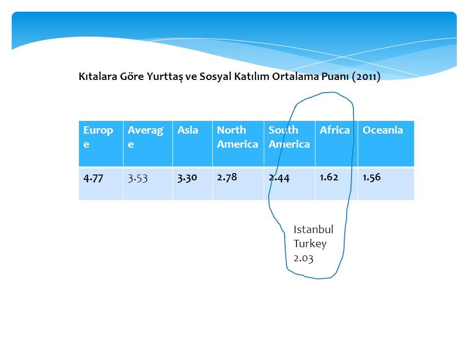 Kıtalara Göre Yurttaş ve Sosyal Katılım Ortalama Puanı (2011)